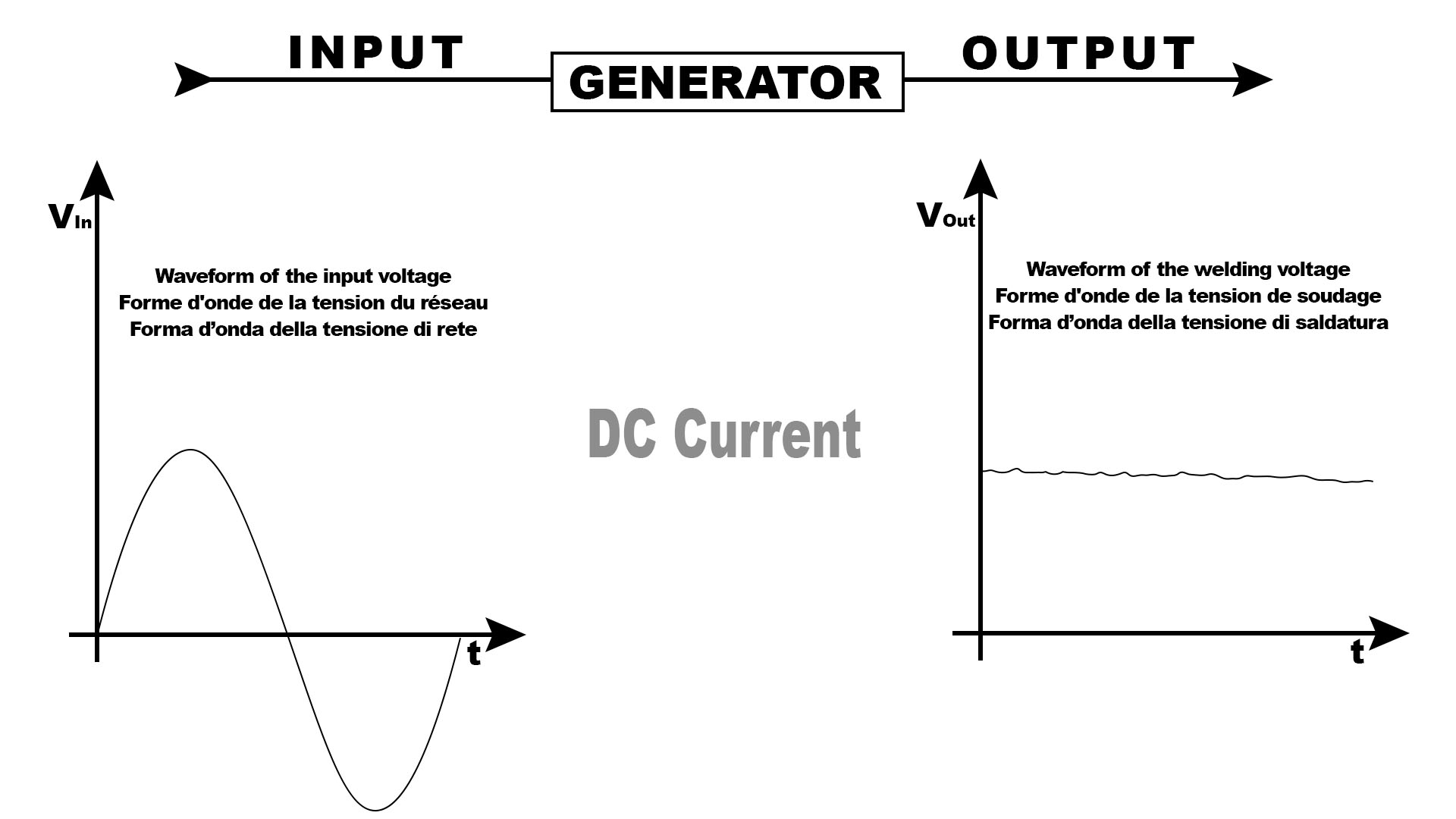 Mig Mag Welding Omc Caprella Generator Diagram Once The Type Of Current Has Been Determined Also Different Connection Poles Source To Material Be Welded